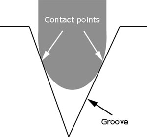 groove contact points